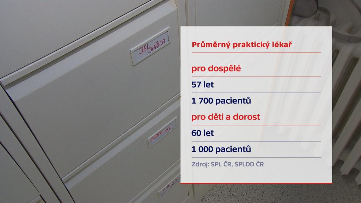 Průměrný praktický lékař