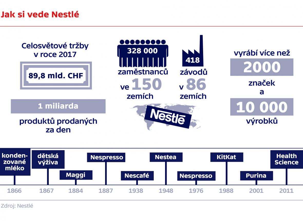 Jak si vede Nestlé