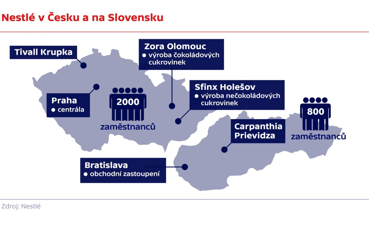 Nestlé v Česku a na Slovensku