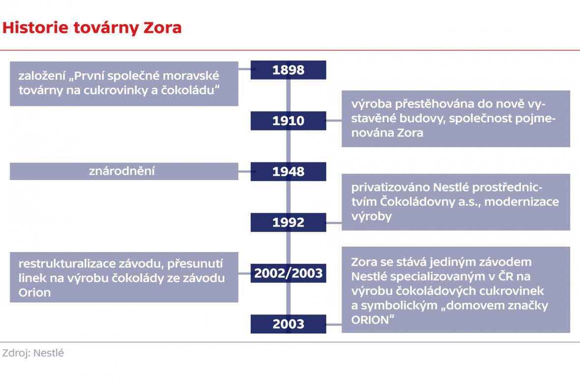 Historie továrny Zora