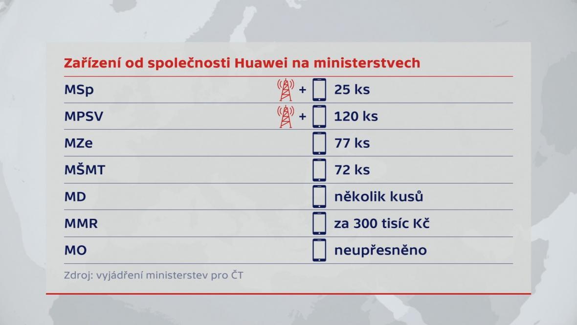 Zařízení od společnosti Huawei na českých ministerstvech