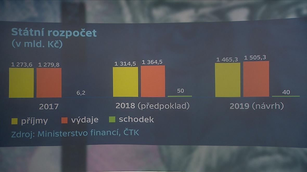 Rozpočet 1