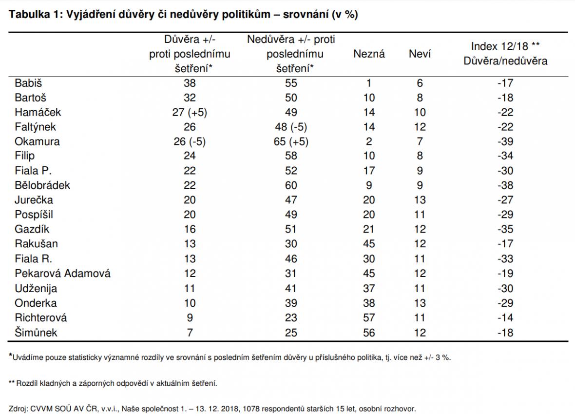 Vyjádření důvěry či nedůvěry politikům