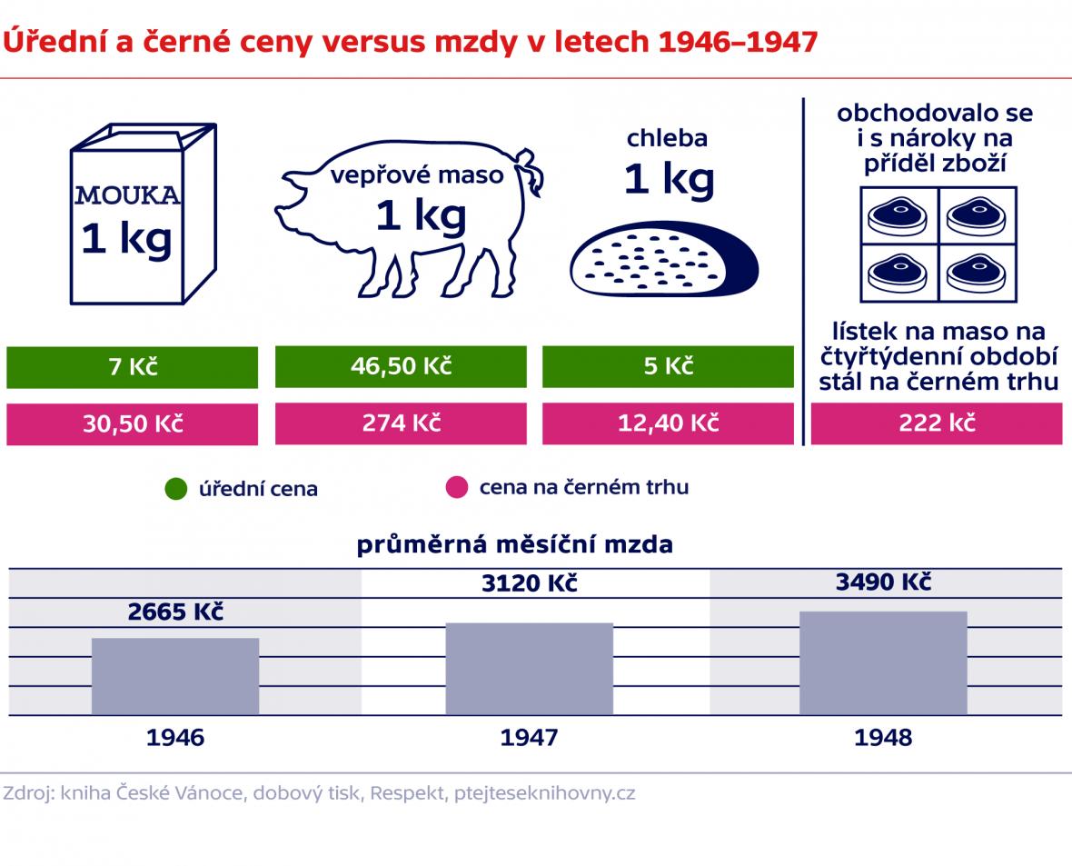 Úřední a černé ceny versus mzdy v letech 1946–1947