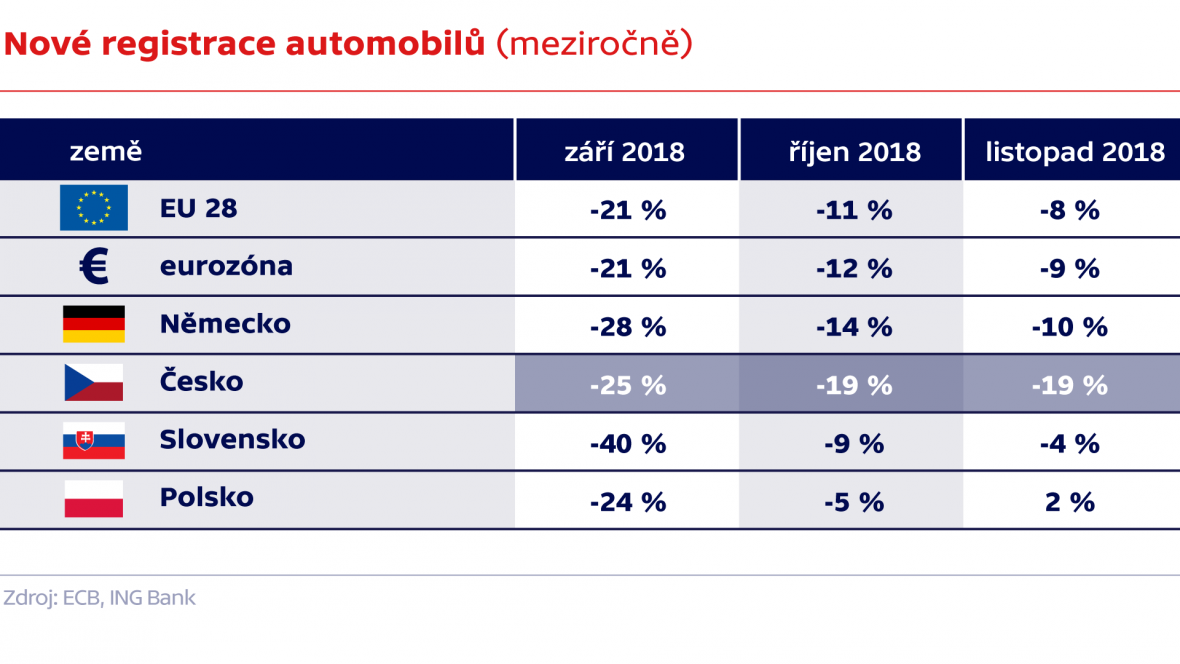Nové registrace automobilů (meziročně)
