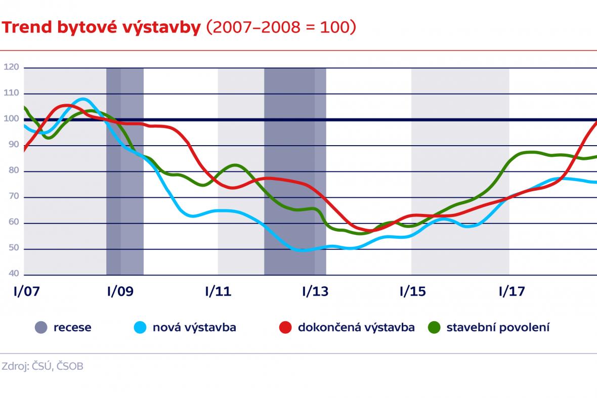 Trend bytové výstavby (2007–2008 = 100)