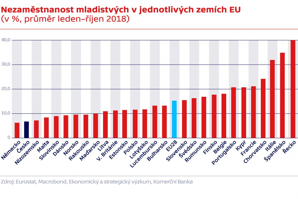 Nezaměstnanost mladistvých v jednotlivých zemích EU (v %, průměr leden–říjen 2018)