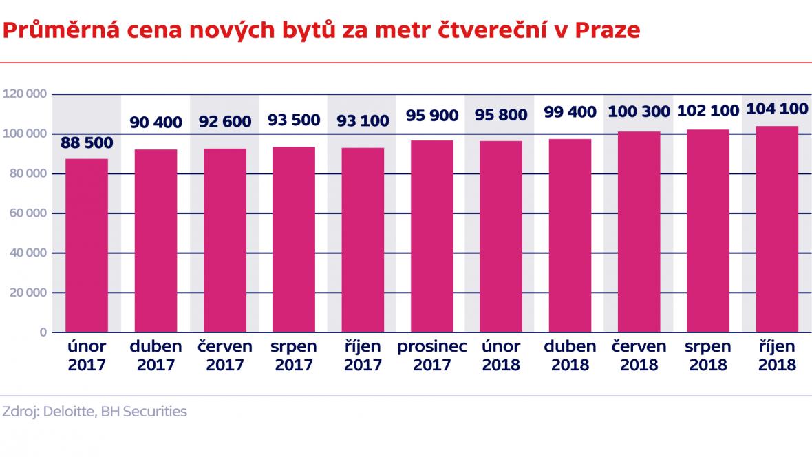 Průměrná cena nových bytů za metr čtvereční v Praze