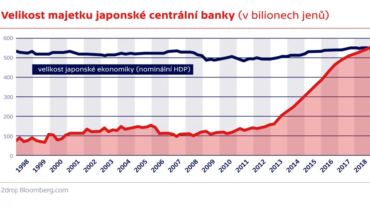 Velikost majetku japonské centrální banky (v bilionech jenů)