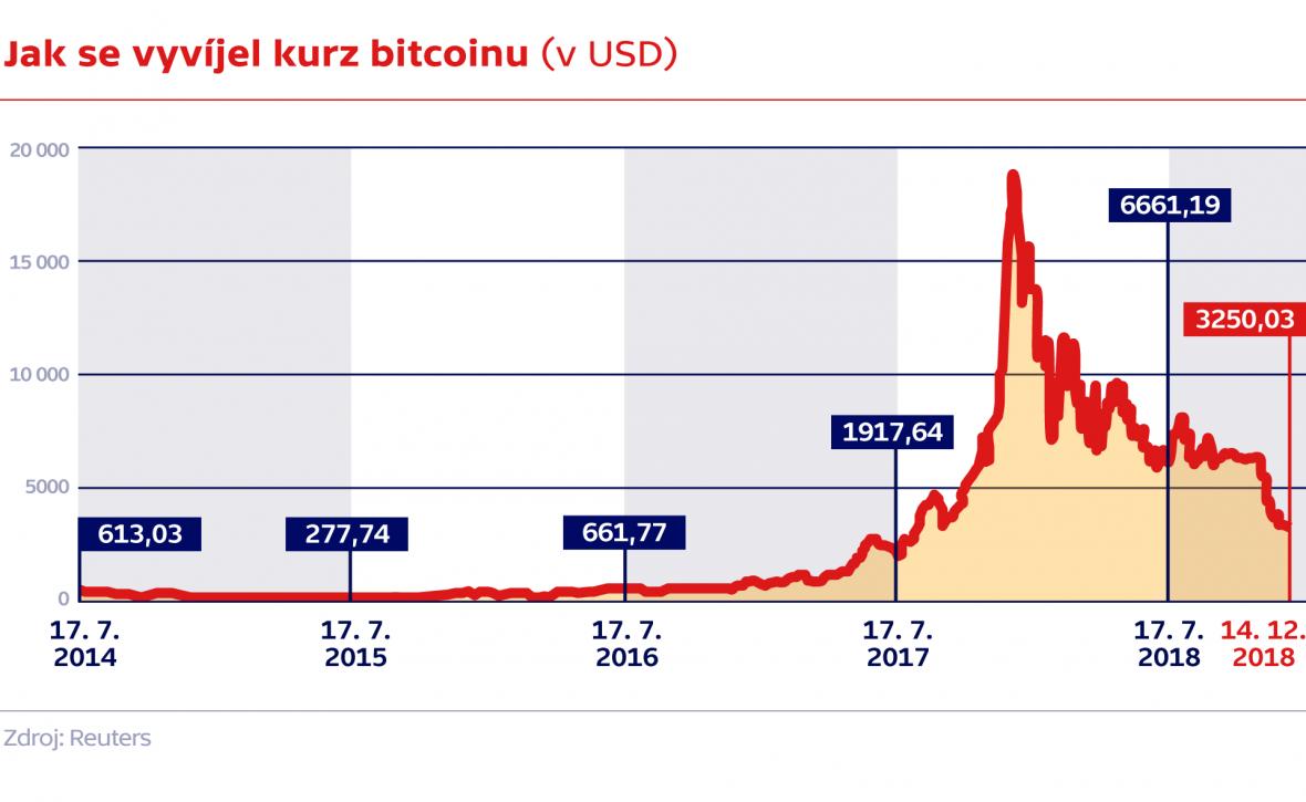 Jak se vyvíjel kurz bitcoinu (v USD)