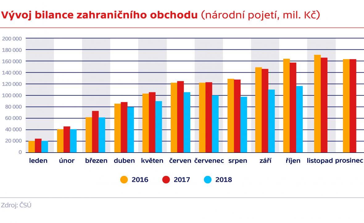 Vývoj bilance zahraničního obchodu (národní pojetí, mil. Kč)
