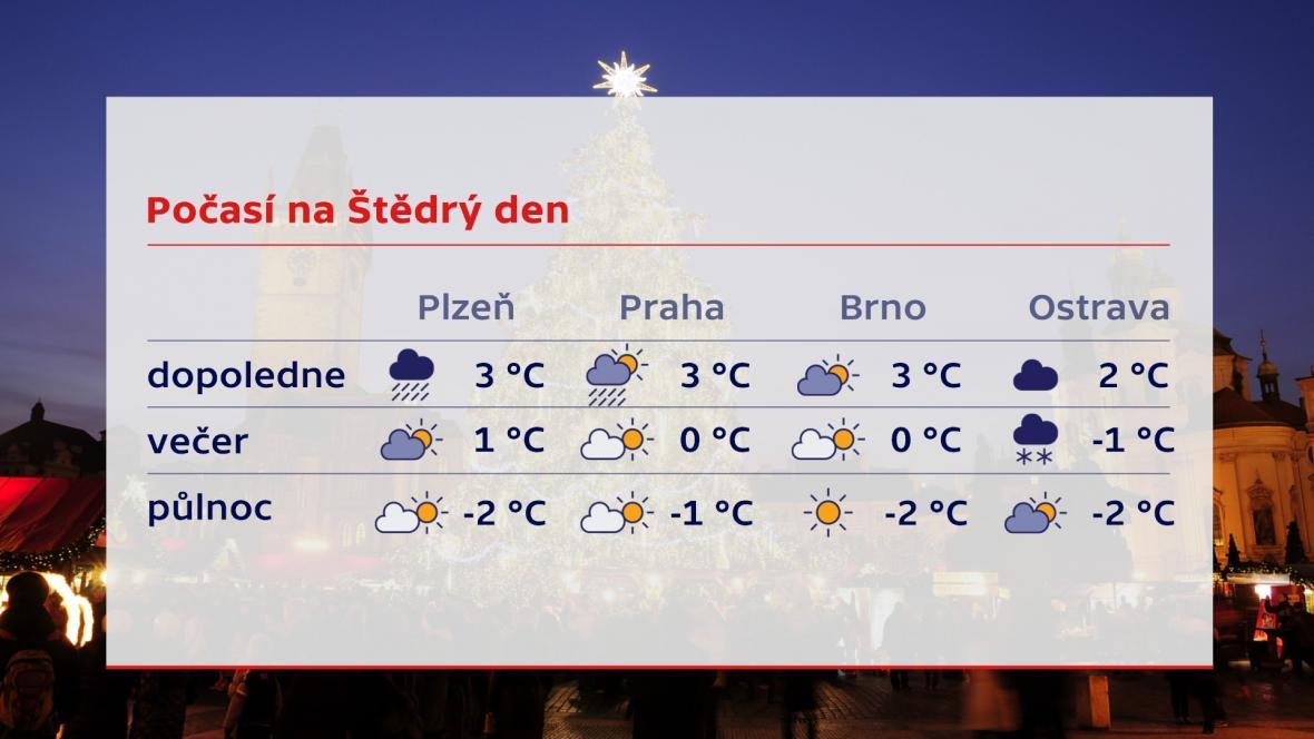 Počasí na Štědrý den