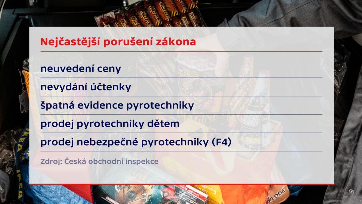 Nejčastější porušení zákona při prodeji pyrotechniky