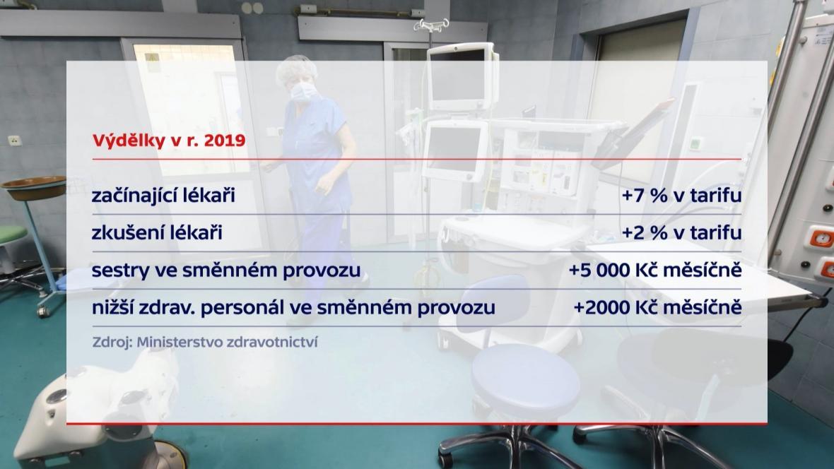 Zvýšení mezd zdravotnického personálu v roce 2018