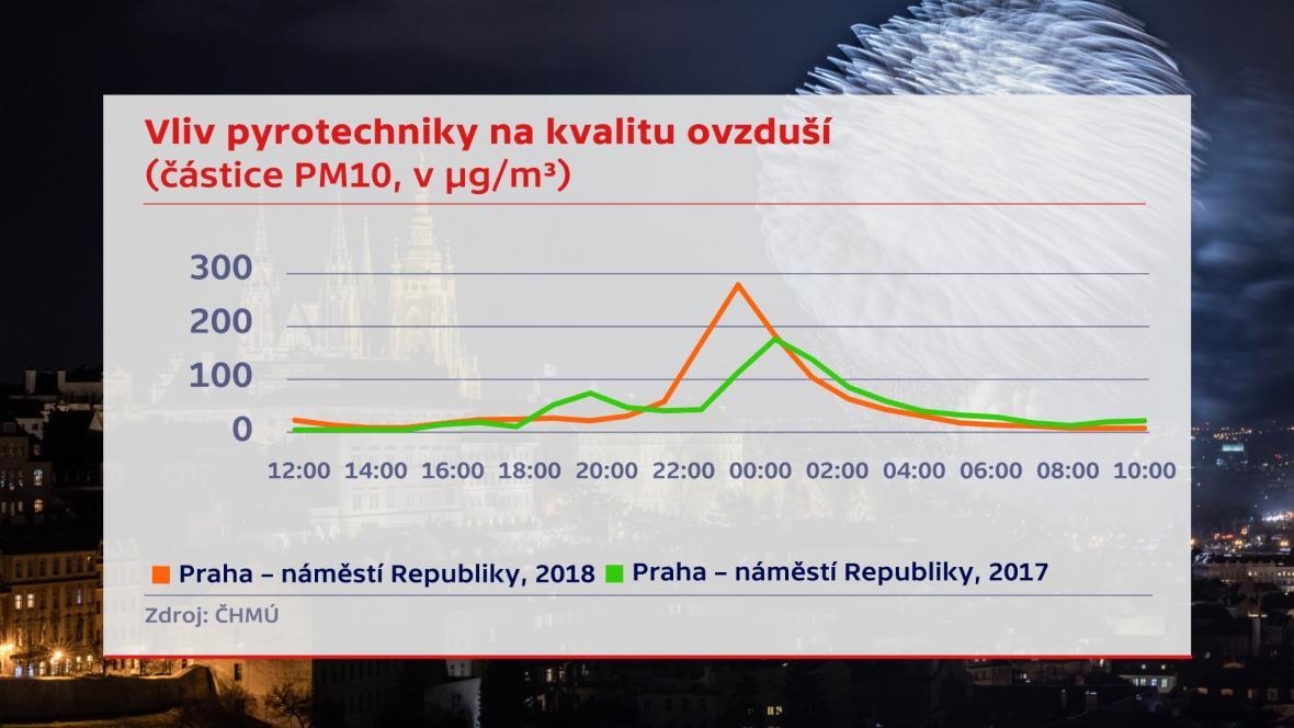 Vliv pyrotechniky na kvalitu ovzduší