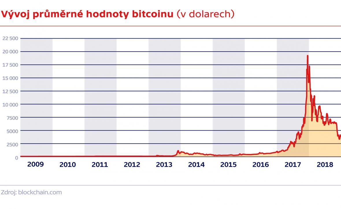 Vývoj průměrné hodnoty bitcoinu (v dolarech)