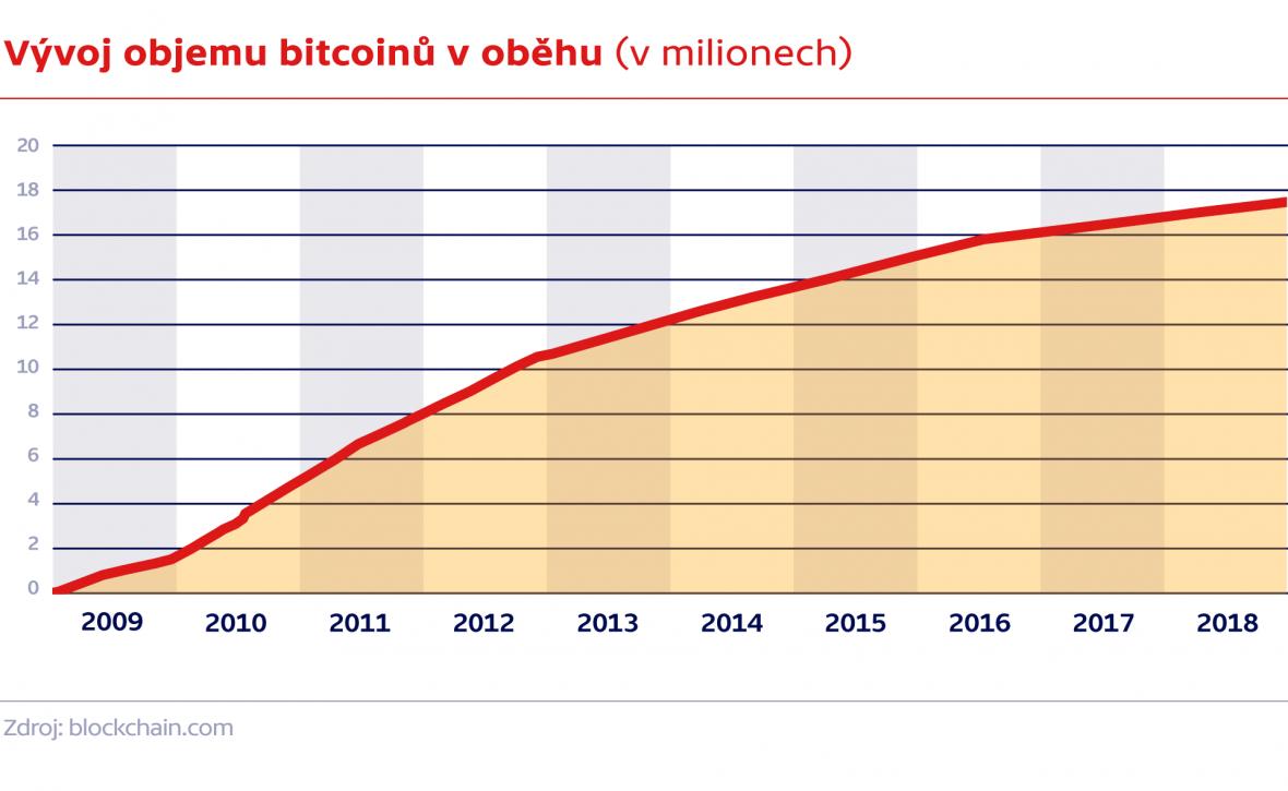 Vývoj objemu bitcoinů v oběhu (v milionech)