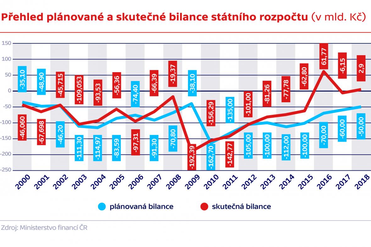 Přehled plánované a skutečné bilance státního rozpočtu (v mld. Kč)