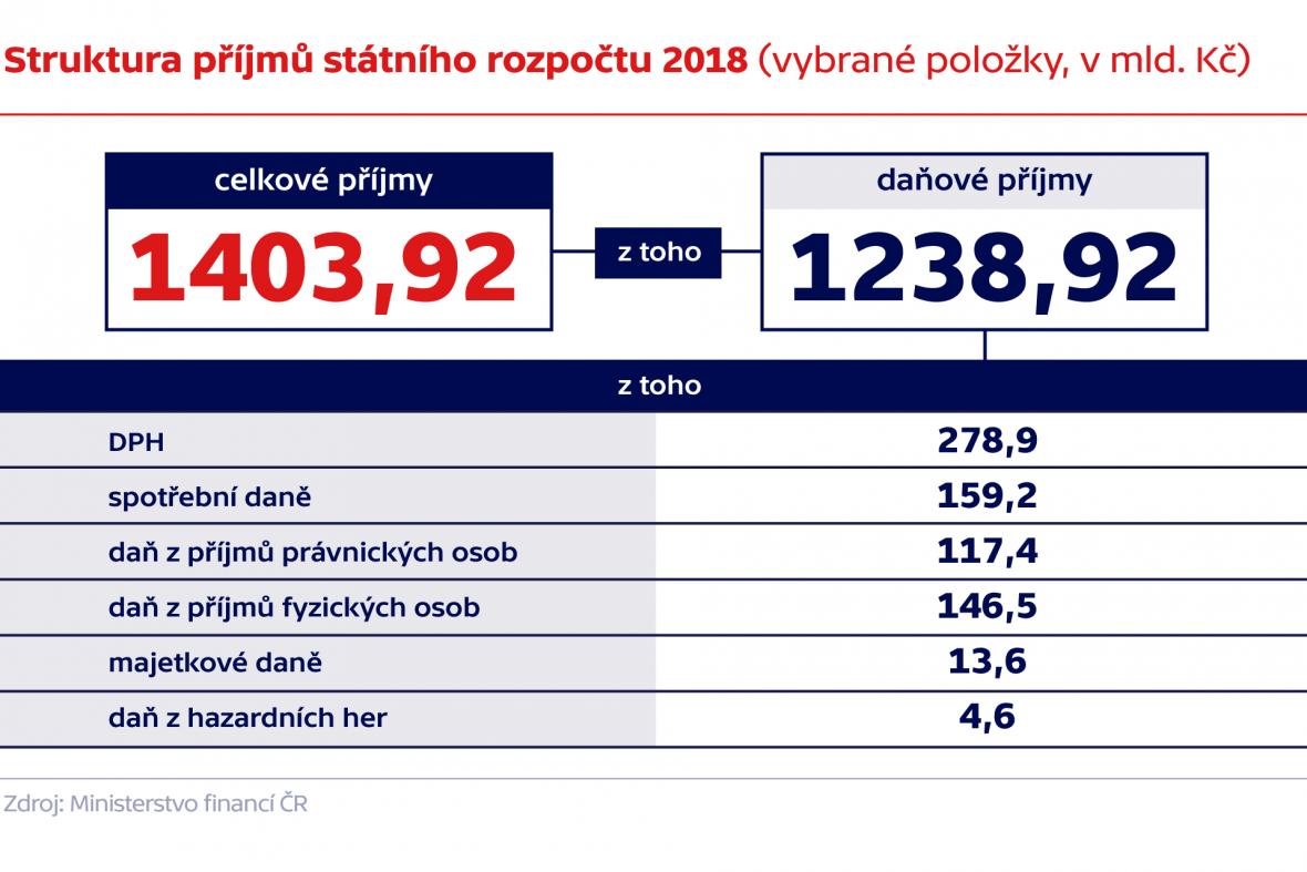 Struktura příjmů státního rozpočtu 2018 (vybrané položky, v mld. Kč)