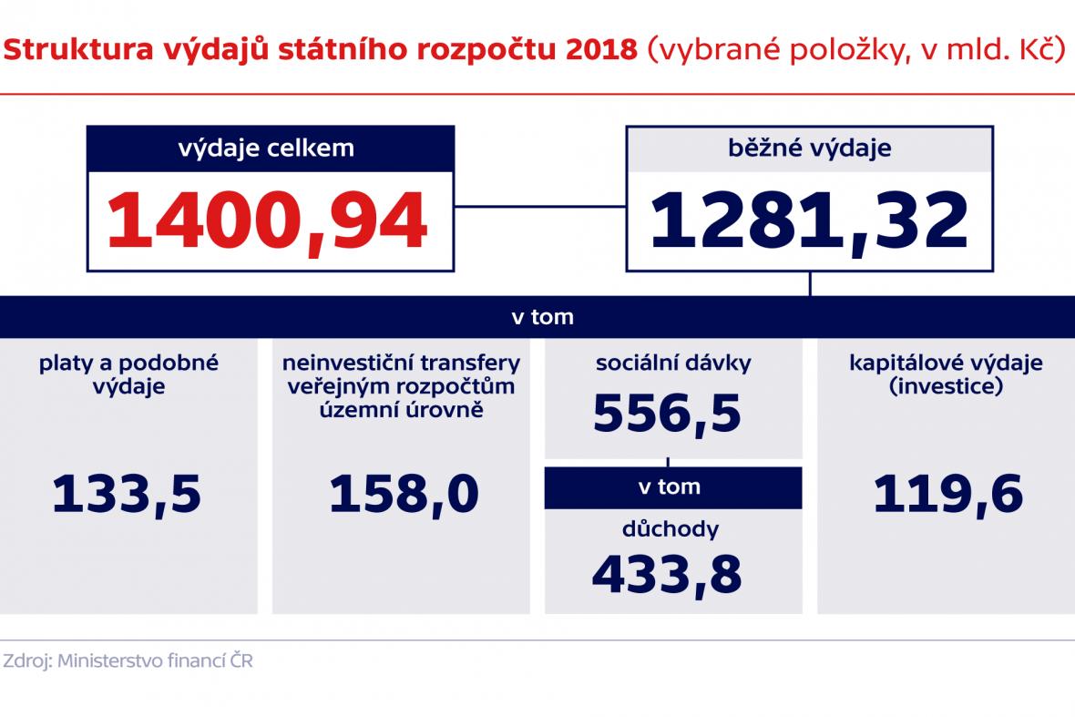 Struktura výdajů státního rozpočtu 2018 (vybrané položky, v mld. Kč)