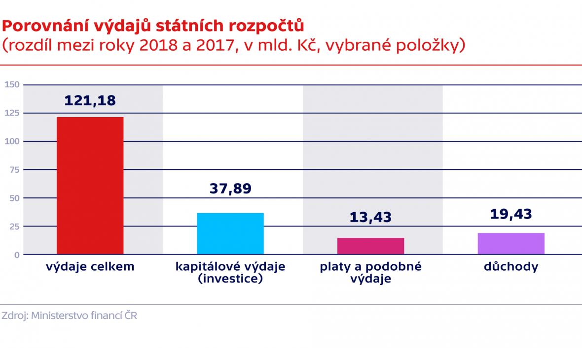Porovnání výdajů státních rozpočtů  (rozdíl mezi roky 2018 a 2017, v mld. Kč, vybrané položky)