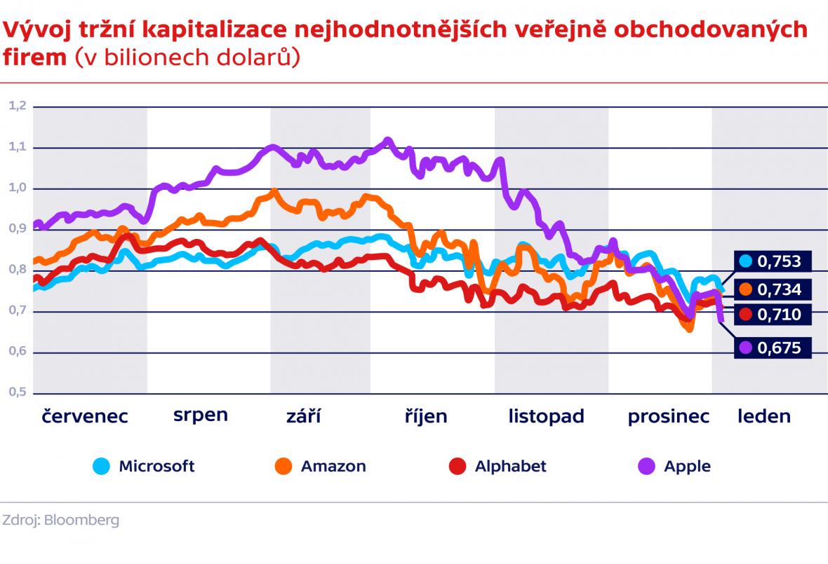 Vývoj tržní kapitalizace nejhodnotnějších veřejně obchodovaných firem (v bilionech dolarů)