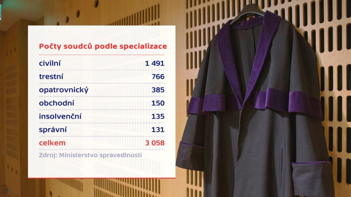 Počty soudců podle specializace