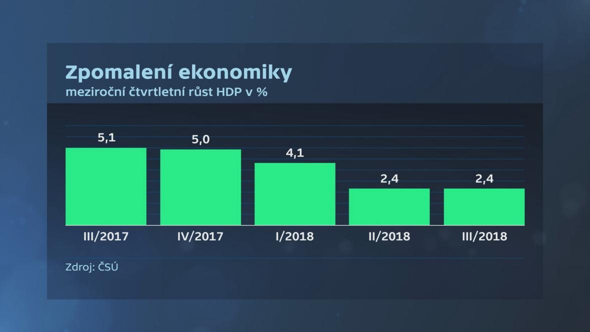 Růst ekonomik srovnání