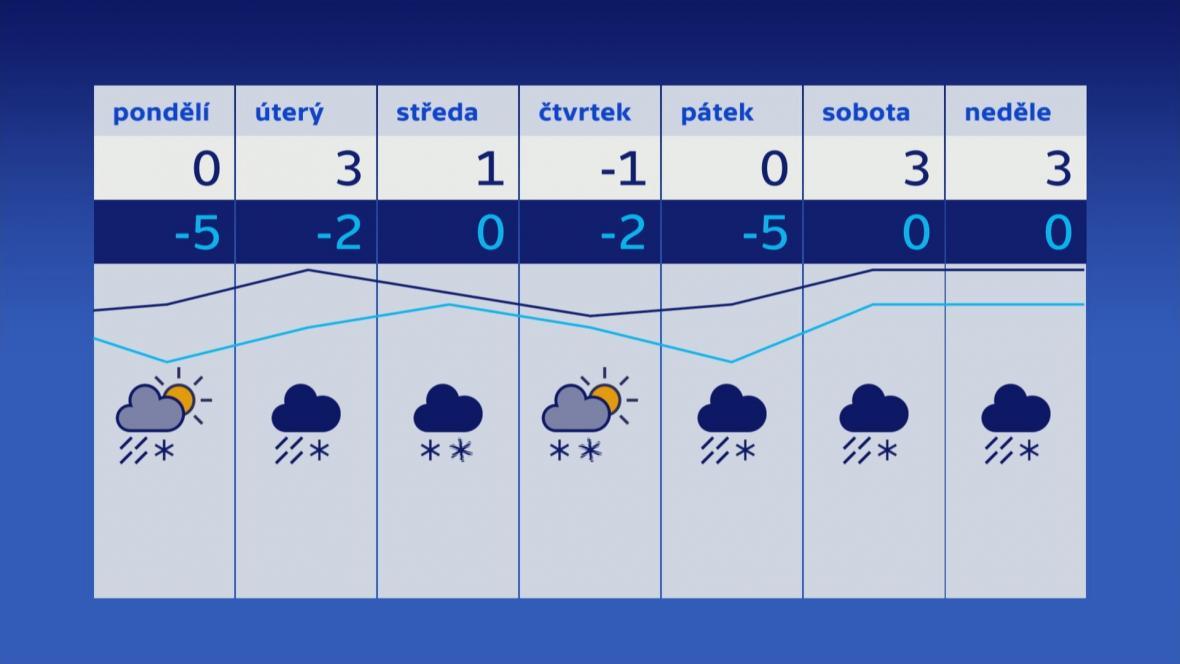 Teploty v týdnu 7.–13. 1.