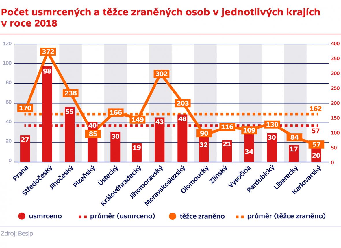 Počet usmrcených a těžce zraněných osob v jednotlivých krajích v roce 2018