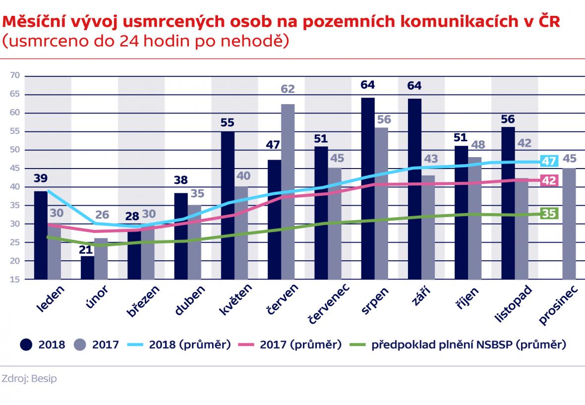 Měsíční vývoj usmrcených osob na pozemních komunikacích v ČR (usmrceno do 24 hodin po nehodě)