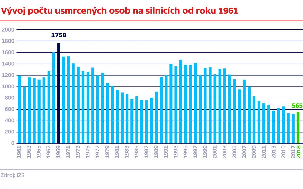 Vývoj počtu usmrcených osob na silnicích od roku 1961