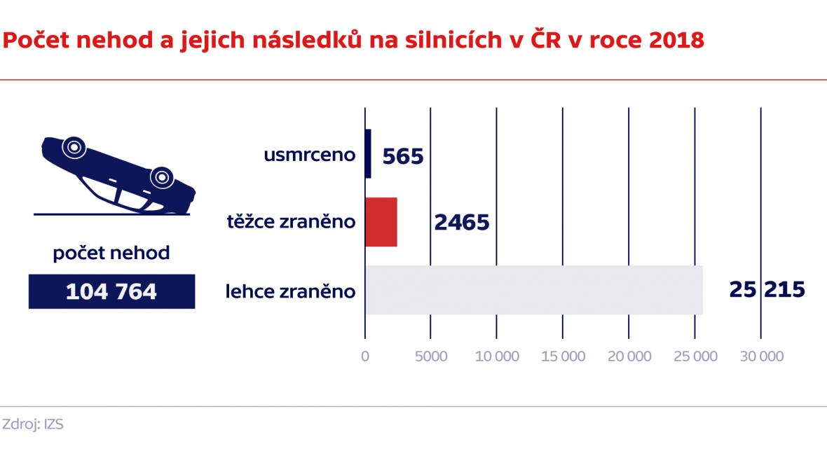Počet nehod a jejich následků na silnicích v ČR v roce 2018