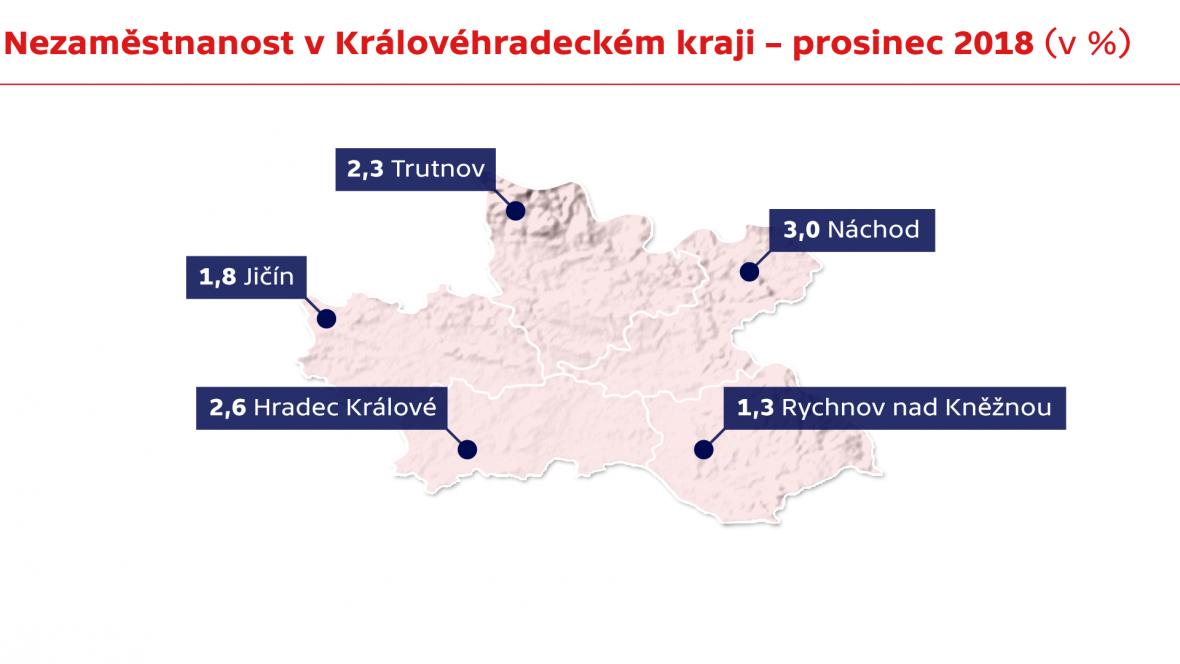 Nezaměstnanost v Královéhradeckém kraji - prosinec 2018