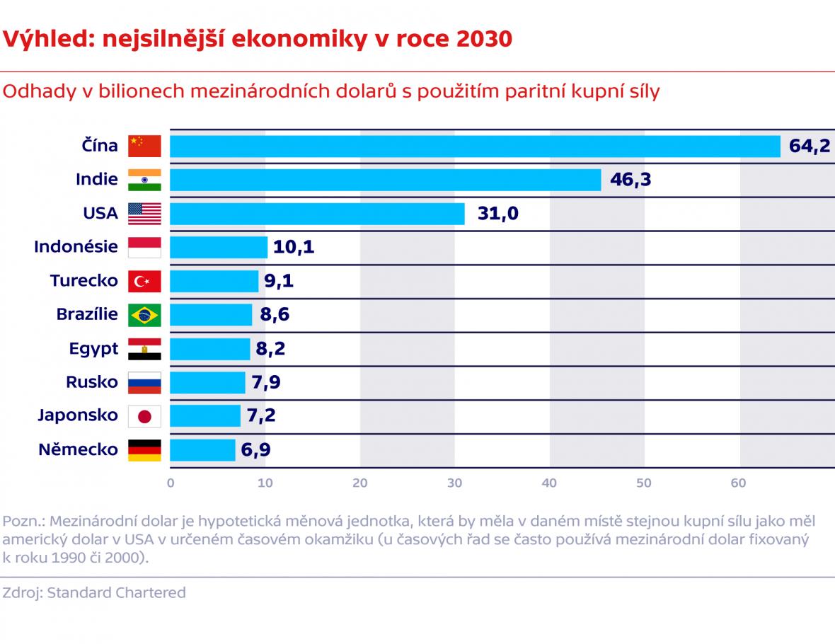 Výhled: nejsilnější ekonomiky v roce 2030