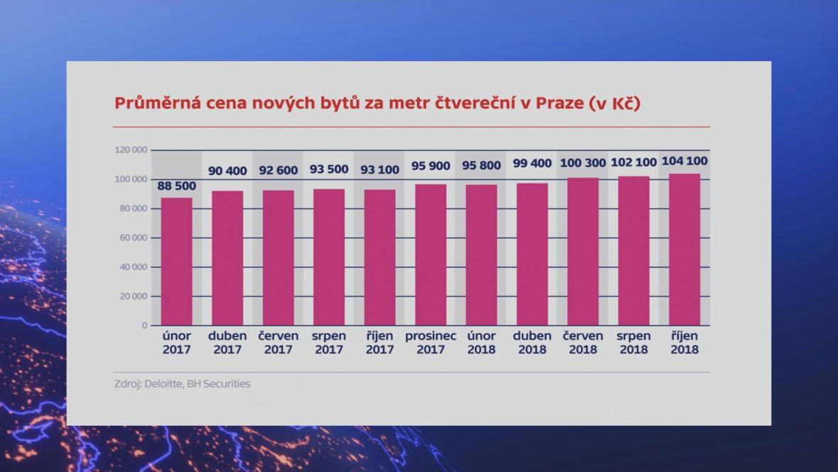 Průměrná cena nových bytů v Praze