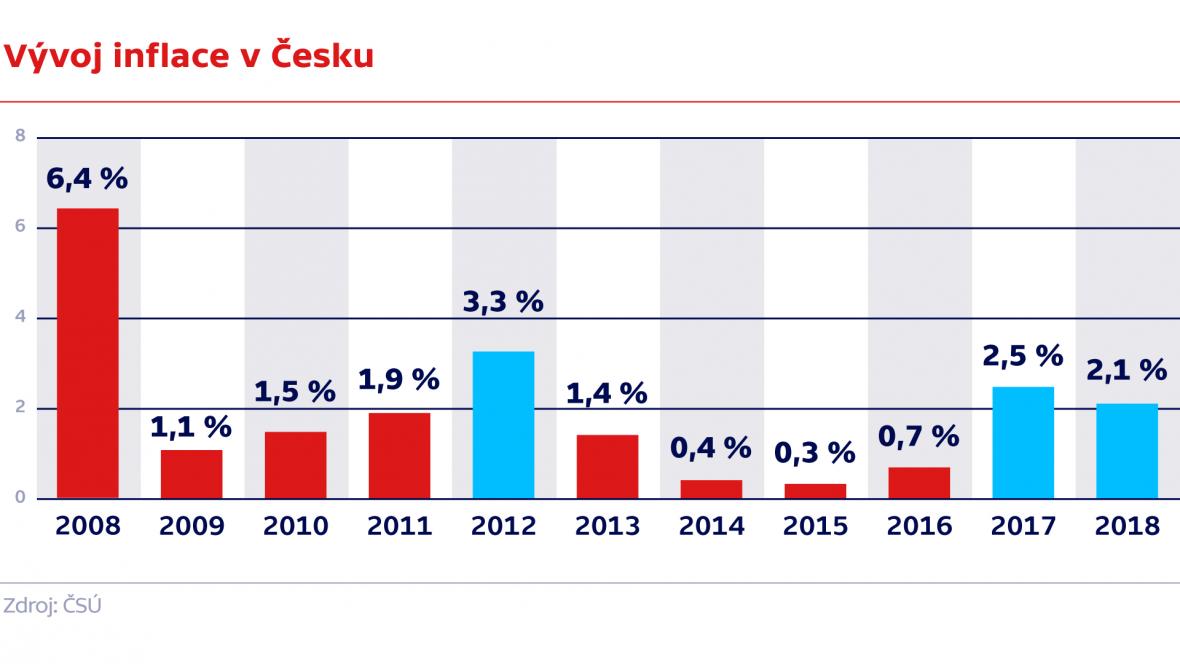 Vývoj infalce v Česku