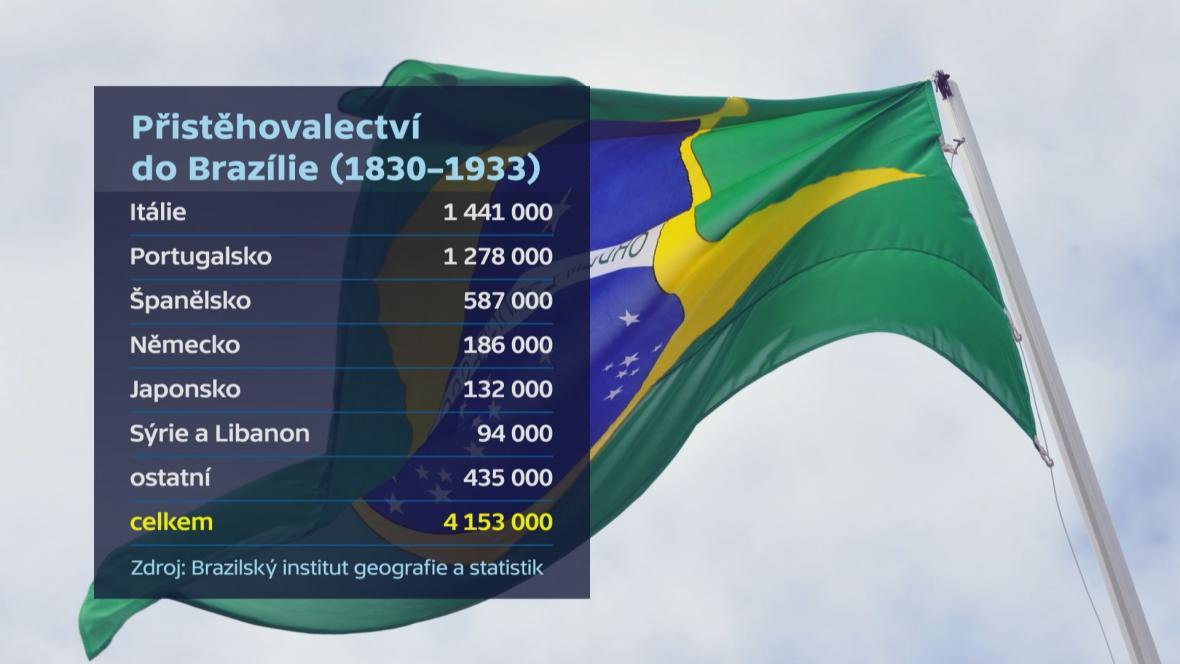Přistěhovalectví do Brazílie 1830 - 1933