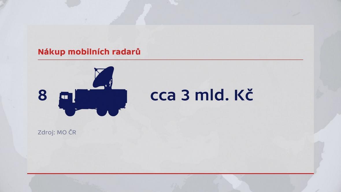 Nákup mobilních radarů