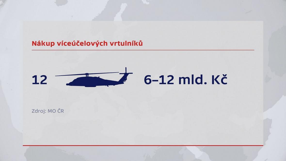 Nákup víceúčelových vrtulníků
