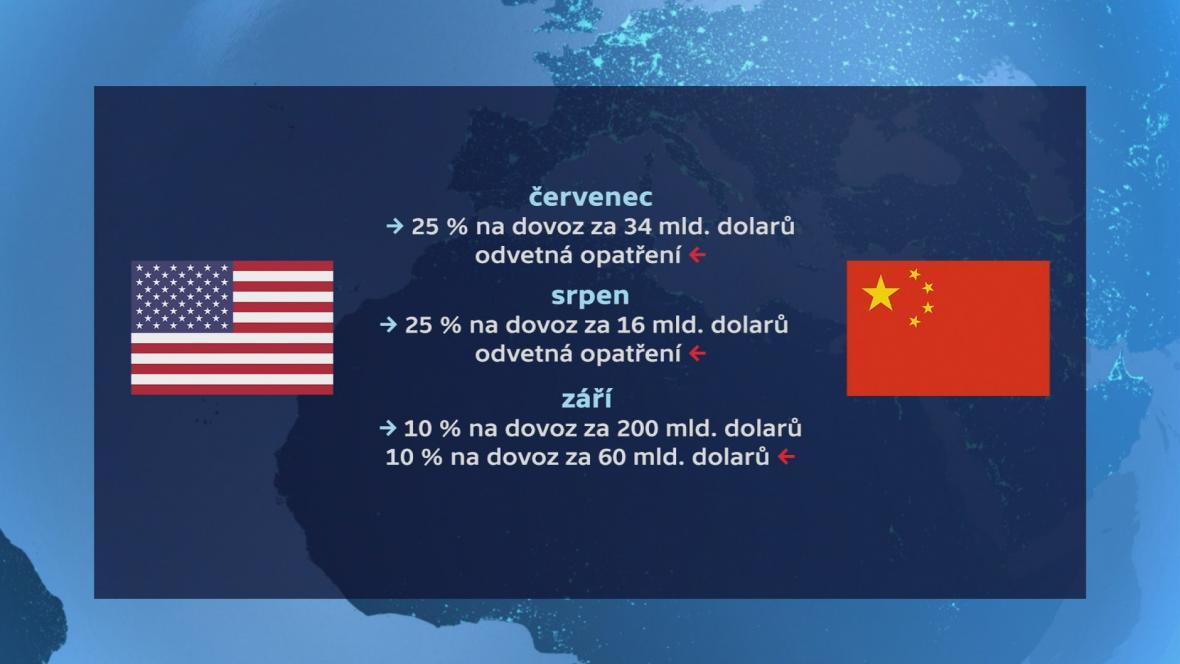 Zavádění cel na čínský dovoz do USA