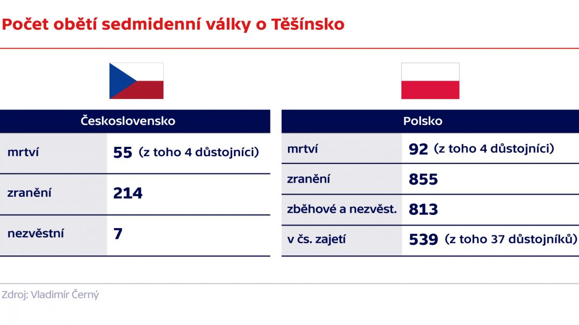 Počet obětí sedmidenní války o Těšínsko