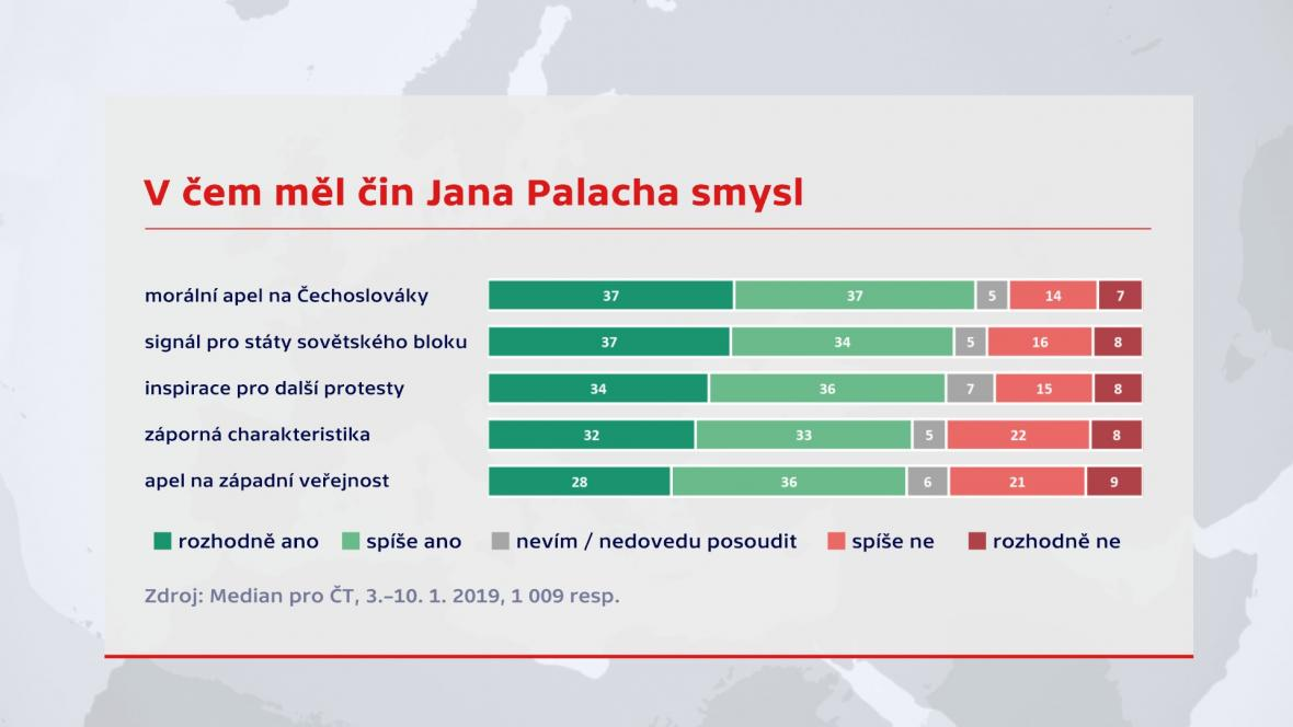 Průzkum o Janu Palachovi