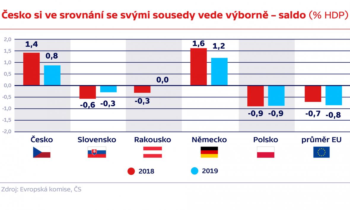 Česko si ve srovnání se svými sousedy vede výborně