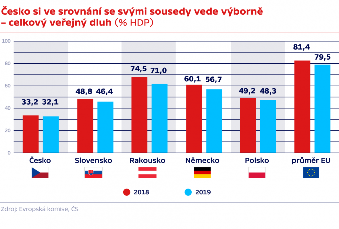 Česko si ve srovnání se svými sousedy vede výborně – celkový veřejný dluh (% HDP)