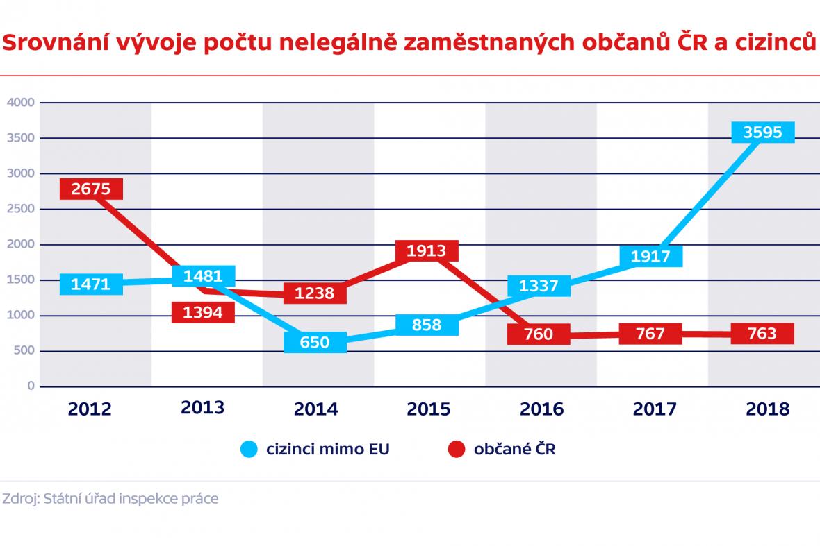 Srovnání vývoje počtu nelegálně zaměstnaných občanů ČR a cizinců