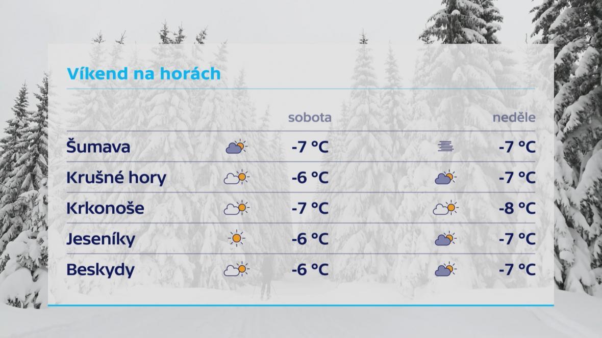 Víkend na českých horách