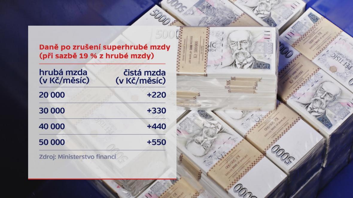 Platy při zrušení superhrubé mzdy