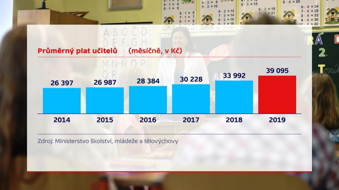 Průměrný plat učitelů v letech 2014 až 2019