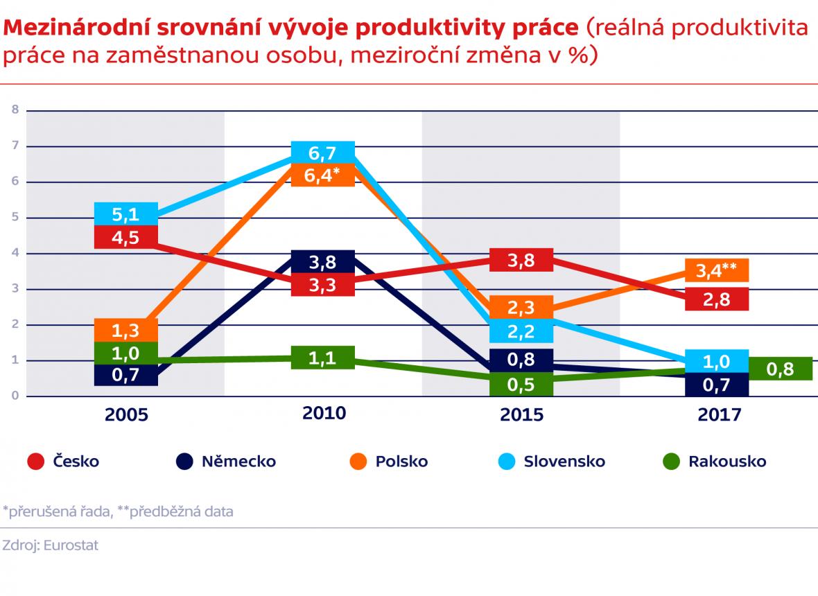 Mezinárodní srovnání vývoje produktivity práce (reálná produktivita práce na zaměstnanou osobu, meziroční změna v %, vybrané země)